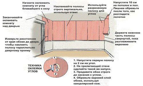 Схема наклеювання флізелінових шпалер