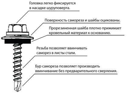 Схема покрівельного саморіза