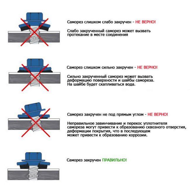 Правила кріплення металочерепичних листів саморізами