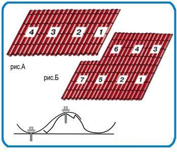 Варіанти порядку монтажу металочерепичних листів