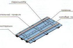 Схема пристрою стільникового полікарбонату