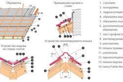 Схема кріплення покрівлі під профнастил