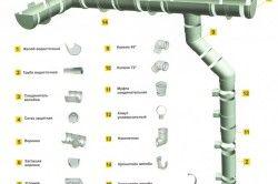 Схема пристрою водостоку