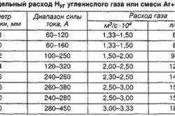 Настроювальна таблиця для зварювального напівавтомата