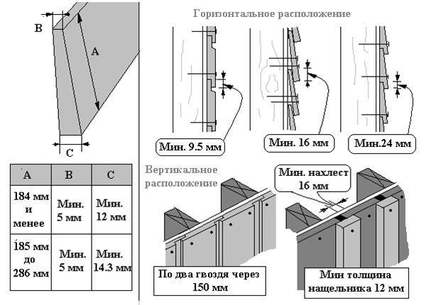 Як правильно обшити будинок вагонкою зовні?
