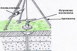 Схема визначення рівня підземних вод за допомогою бура