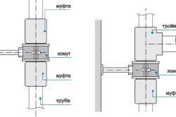 Схема зєднання поліпропіленових труб