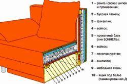 Фото - Як правильно перетягнути диван своїми руками
