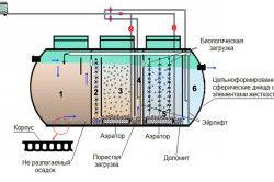 Принцип роботи септика з біологічним очищенням стічних вод