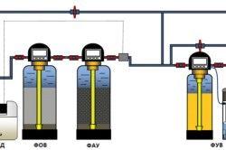 Груба очищення, реагентне знезараження і знезалізнення всієї води, усунення надлишкового хлору і сорбційна доочищення води, помякшення води для систем опалення та ГВП
