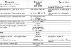 Таблиця необхідних технічних характеристик для зварювального апарату