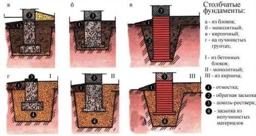 Фото - Як правильно підібрати фундамент для будинку з цегли?