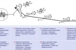 Схема монтажу струнного карниза