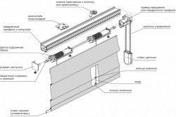 Схема пристрою карниза для римських штор