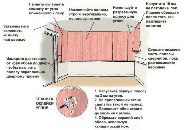 Схема обклеювання стін шпалерами