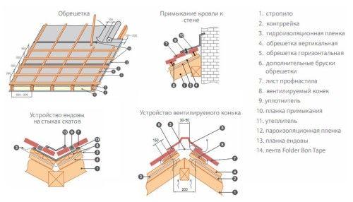 Фото - Як правильно покрити дах