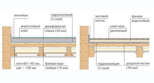 Схема укладання плитки на деревяну підлогу