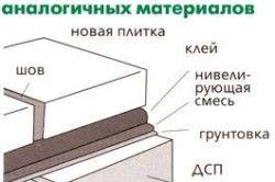 Схема укладання плитки на дерево