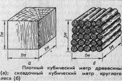 Кубічний метр деревини і складаний кубічний метр круглого лісу