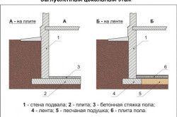Схема пристрою заглибленого цоколя
