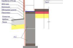 Схема пристрою цокольного поверху з блоків