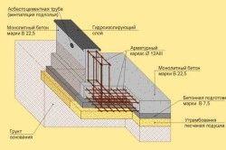Схема пристрою монолітного фундаменту для цокольного поверху