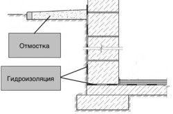Схема гідроізоляції цокольного поверху
