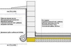 Схема дренажу цокольного поверху