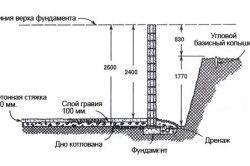 Схема визначення висоти підвалу