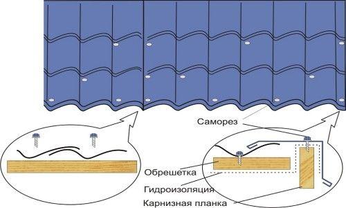 Монтаж металочерепиці за допомогою саморізів