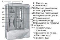 Складові частини душової кабіни з парогенератором