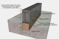 Схема пристрою мелкозаглубленного стрічкового фундаменту.