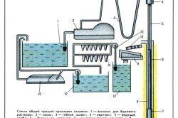 Схема промивання свердловин
