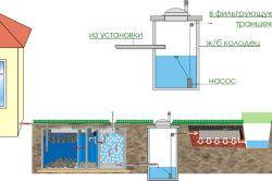 Схема правильного водовідведення