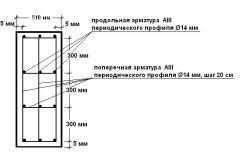 Схема розмітки під стрічковий фундамент