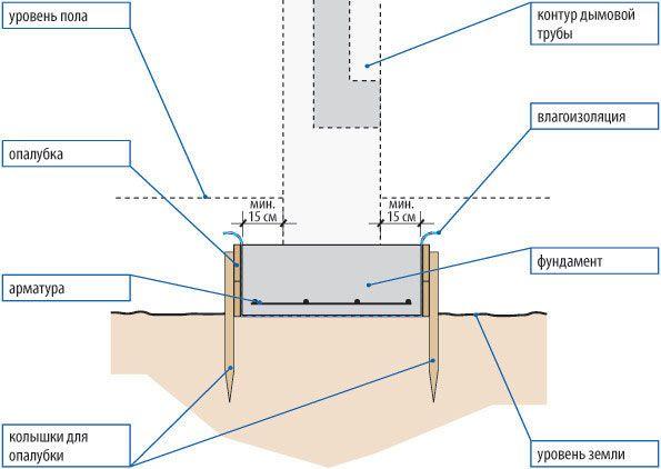Фото - Як правильно розрахувати глибину фундаменту під лазню?