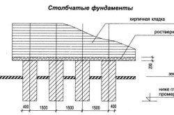Схема столбчатого фундаментного блоку