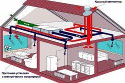 Схема припливно-витяжної системи вентиляції