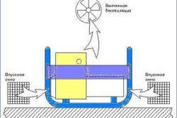 Схема примусової вентиляції в приміщенні