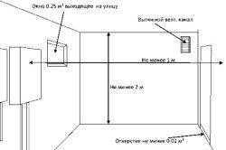 Схема правильної циркуляції повітря в приміщенні