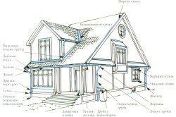 Монтаж водостічної системи будинку.