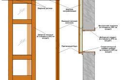 Схема пристрою розсувних дверей