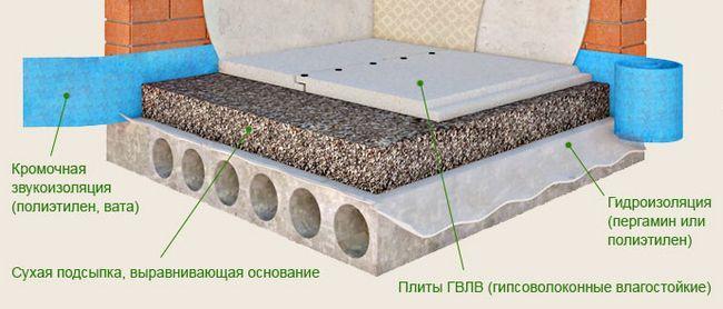 Фото - Як правильно самостійно залити стяжку підлоги