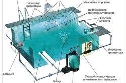 Схема облаштування басейну