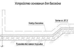 Схема влаштування основи басейну