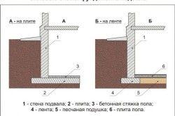 Силові схеми фундаменту підвалу.