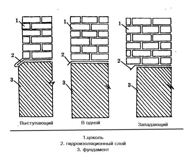 Схема видів цоколя: виступаючий, в одній і западаючий.