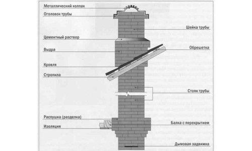 Як правильно зробити димар на даху