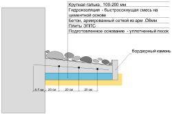 Схема конструктивних шарів вимощення