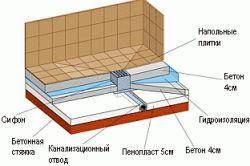 Фото - Як правильно зробити підлогу в ванній кімнаті
